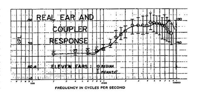 Сравнение показаний полученных внутри ушных каналов 11 испытуемых