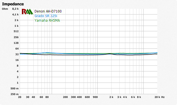 Сопротивление полноразмерных динамических наушников ровная кривая