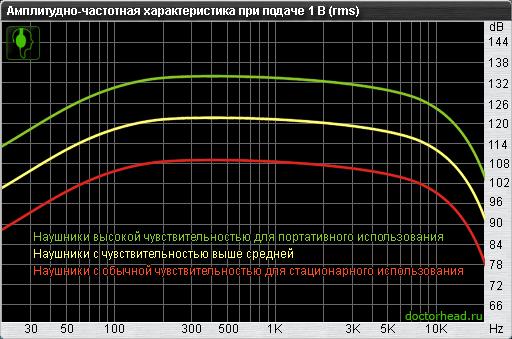 Амплитудно-частотная характеристика (АЧХ) при подачи 1в RMS