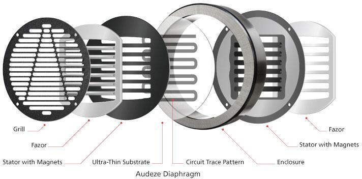 Устройство планарного драйвера в наушниках