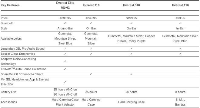 Спецификации наушников JBL Everest 2.0