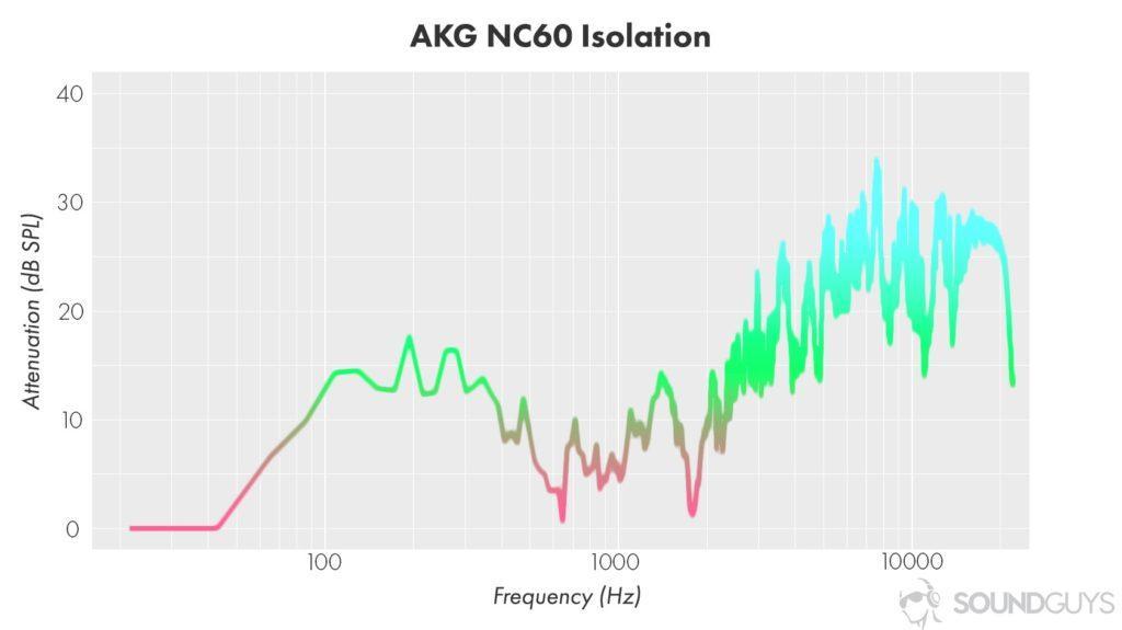 Шумоизоляция и система активного шумоподавления в действии