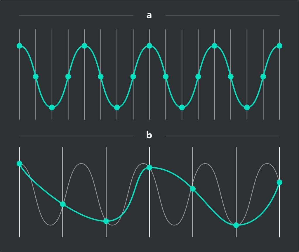 Джиттер эффект при недостаточной частоте дискретизации звука