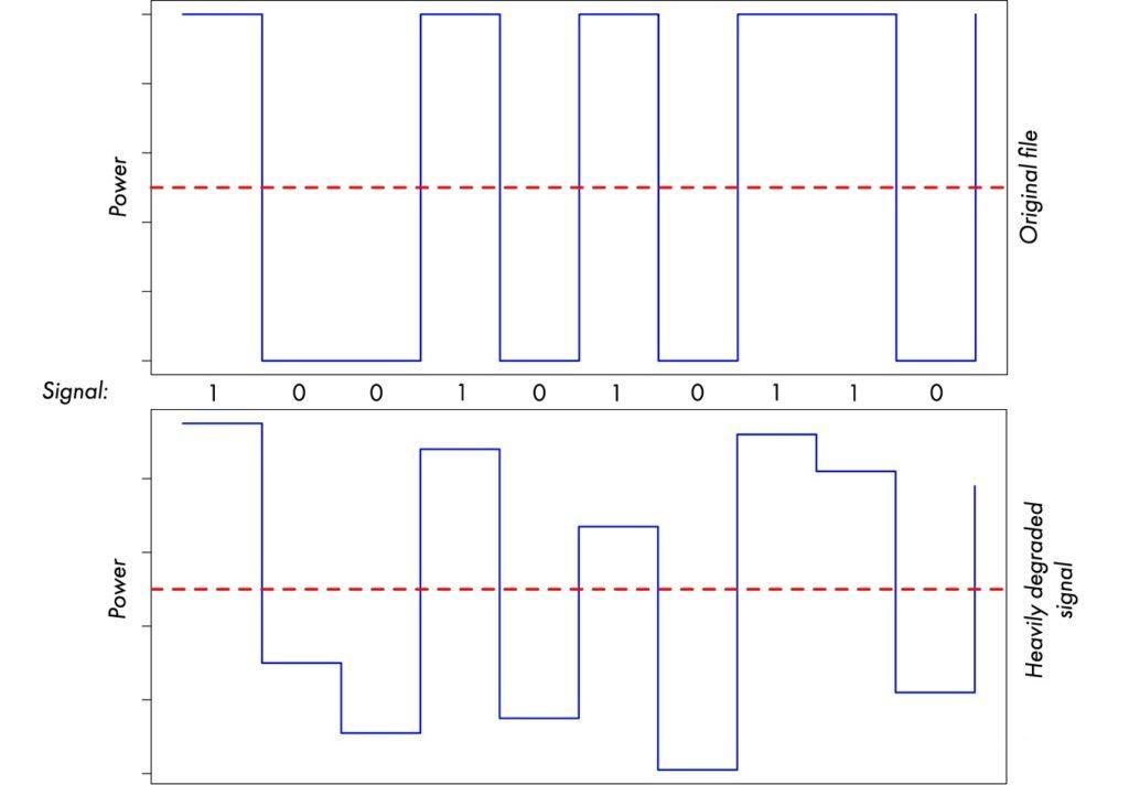 Демонстрация уровня деградации цифрового сигнала при передачи данных по USB кабелю