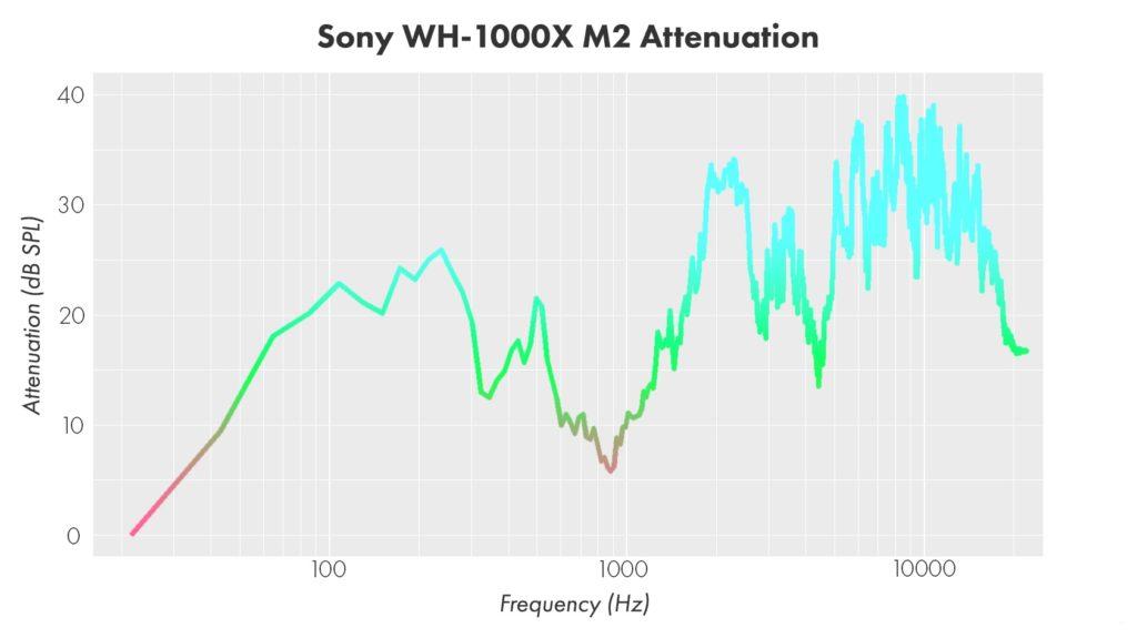 Эффективность работы активного шумоподавления наушников Sony WH-1000X M2
