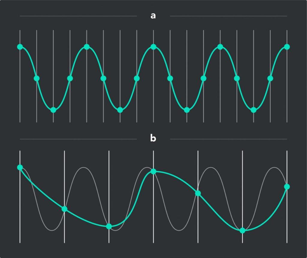 Любая частота дискретизации, которая превышает удвоенную частоту звука, будет полностью передавать его характеристики без искажения (рис. сверху). Искажения происходят только тогда, когда частота дискретизации падает ниже частоты кодируемого звука (рис. внизу)