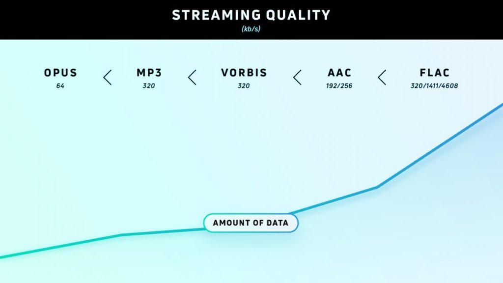 График показывает рост качества звучания музыки в зависимости от формата и объёма хранимых данных в цифровом виде