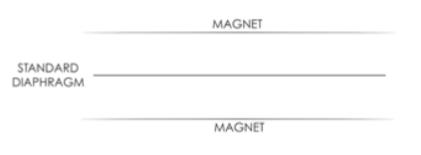 Обычный магнитопланарный драйвер