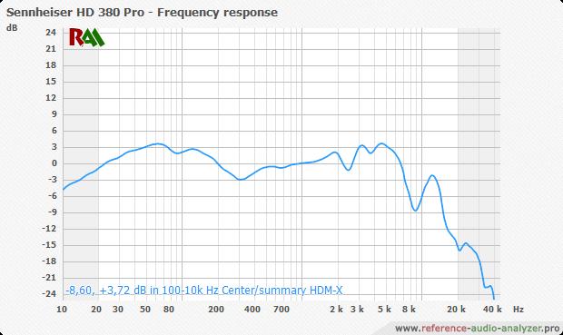График АЧХ наушников Sennheiser HD 380 Pro