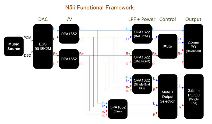 Принципиальная схема работы системы усилителей в плеере Cayin N5 MK2