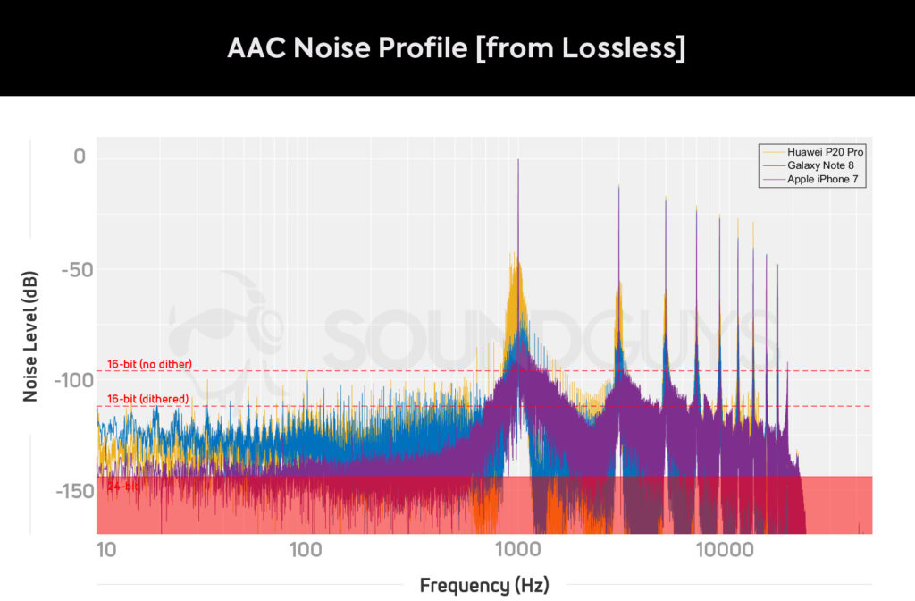 Уровень фонового шума при воспроизведении сложного аудиоматериала при кодировании кодеком AAC