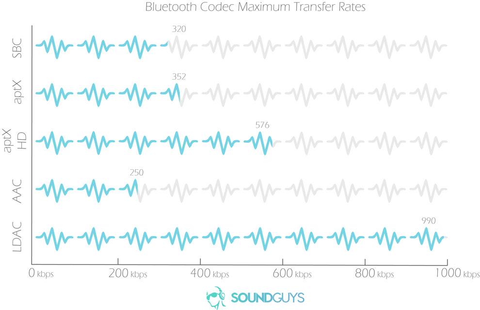 Характеристики всех Bluetooth кодеков
