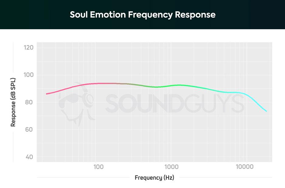 АЧХ наушников Soul Emotion