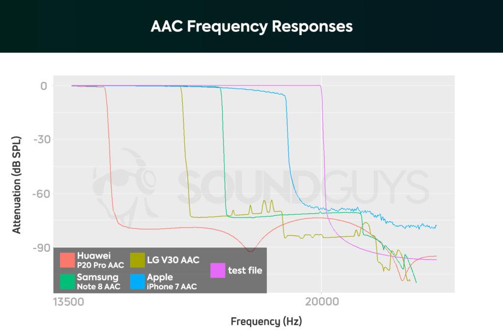 Границы среза частот музыки, записанной в формате AAC и обработанной кодеком AAC