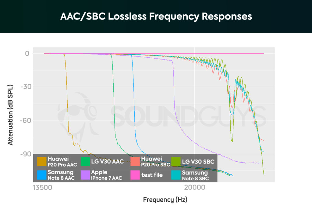 График частот, на которых происходит резкая деградация передачи сигнала при использовании кодеков AAC и SBC
