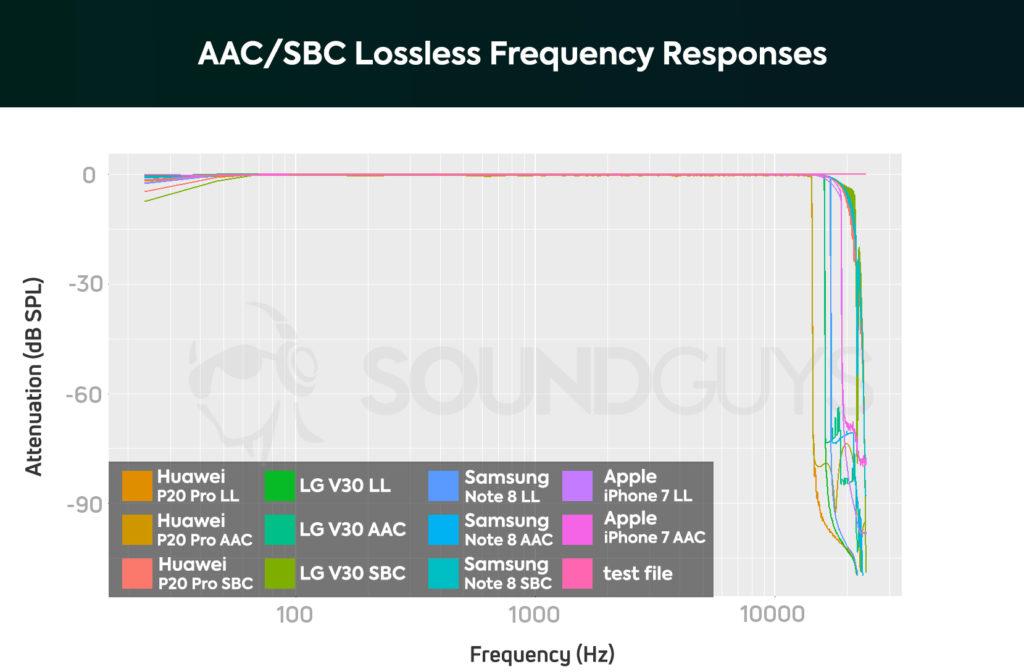 Частоты, на которых происходит потеря аудио информации при использовании кодеков AAC и SBC