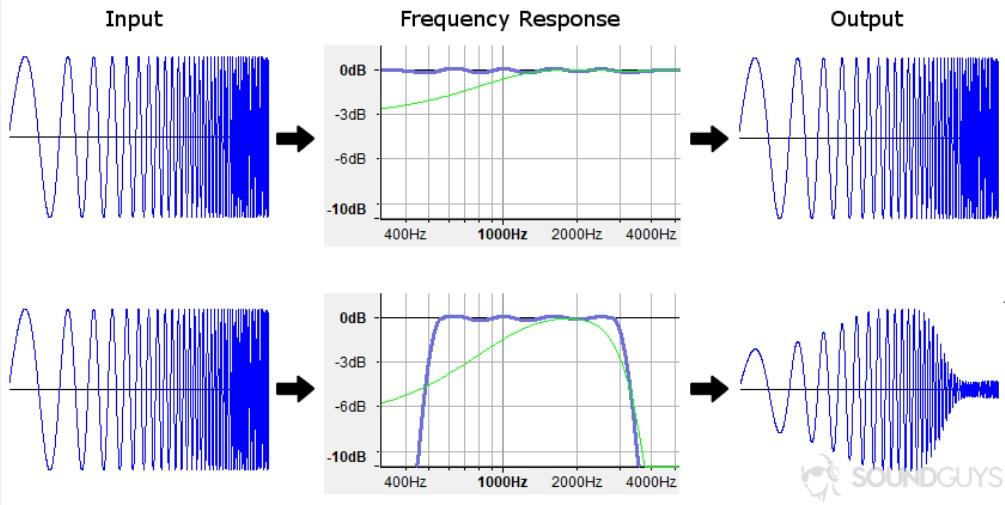 Частотную характеристику часто можно рассматривать как фильтр, который может усиливать или ослаблять входной сигнал для изменения звука