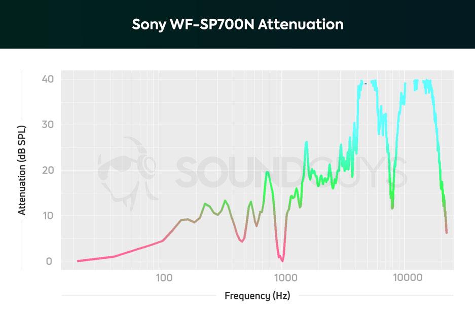 эффективность работы активного шумоподавления sony wf sp700