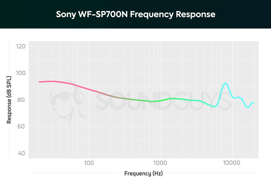 График АЧХ Sony WF 700N