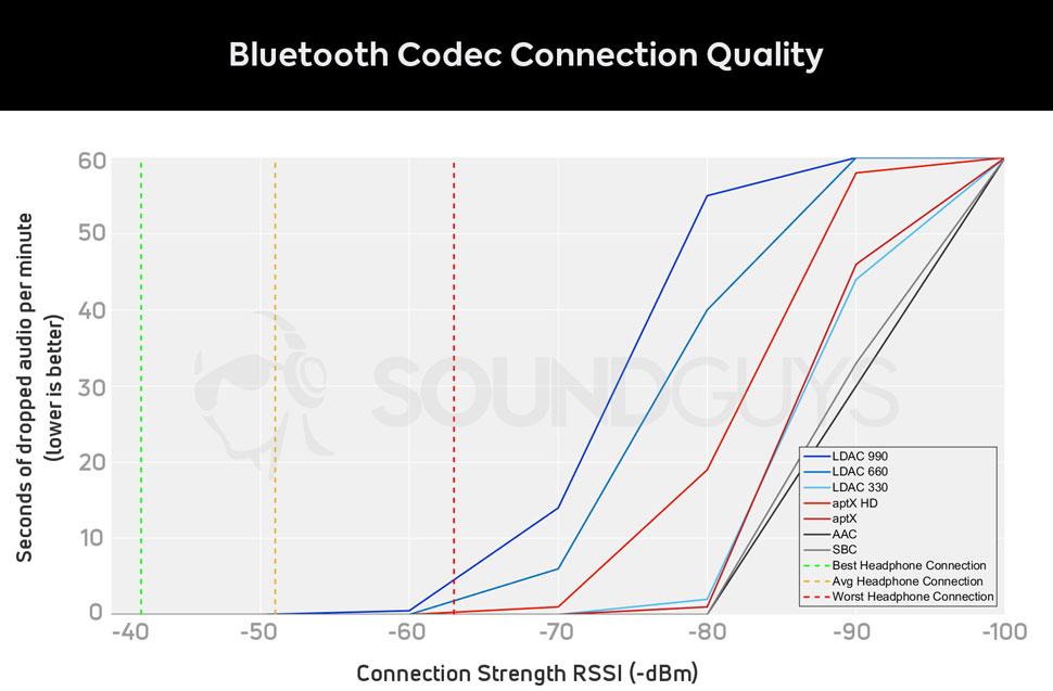 Уровень качества стабильности подключения Bluetooth кодеков