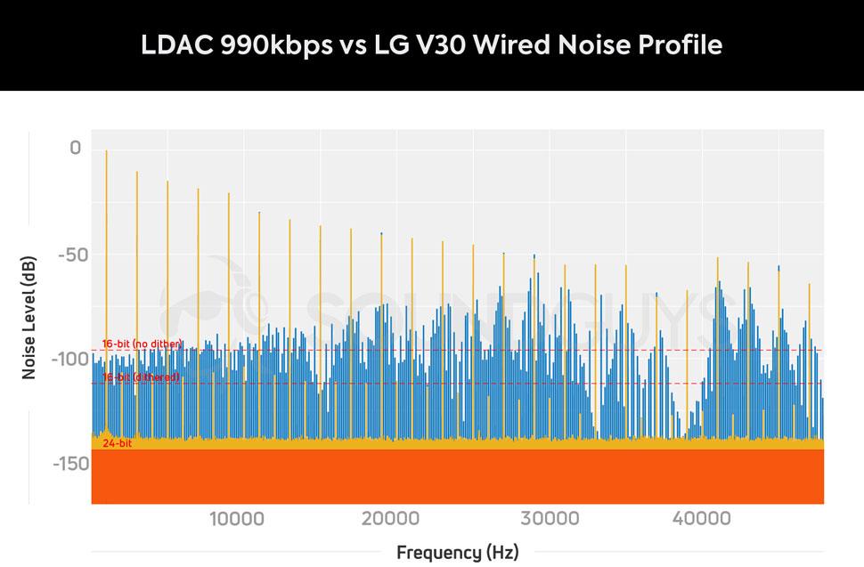 Сравнение уровня шума между кодеком LDAC 990 и проводным подключением к телефону LG V30