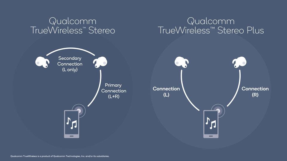 Qualcomm TrueWireless Stereo Plus позволяет обоим беспроводным наушникам получать свой уникальный сигнал