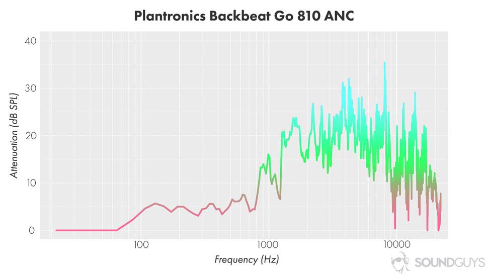Эффективность шумоподавления Plantronics Backbeat Go 810