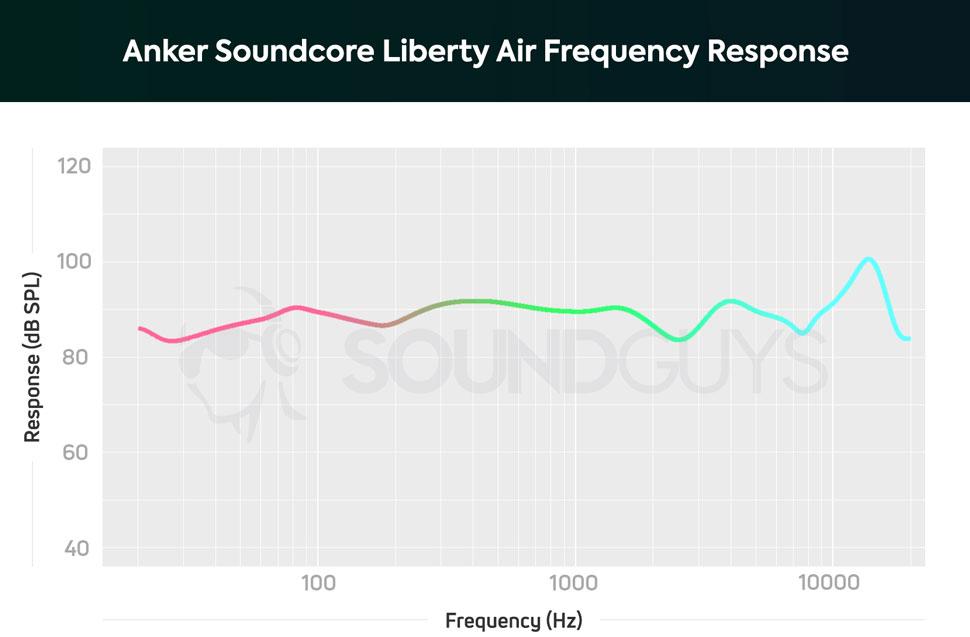 АЧХ беспроводных наушников Anker Soundcore Liberty Air