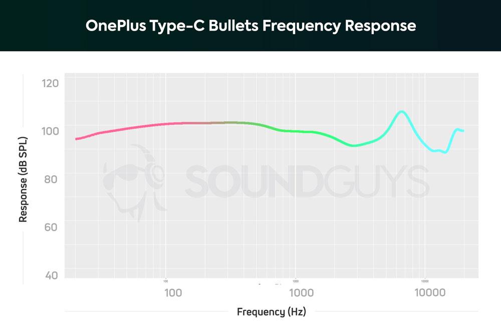 АЧХ наушников OnePlus Type-C Bullets
