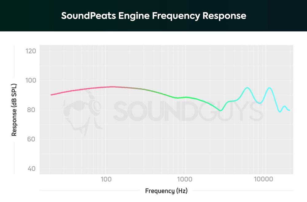 АЧХ беспроводных наушников SoundPeats Engine