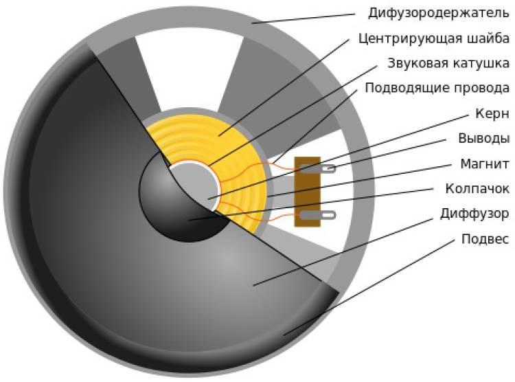 Устройство динамического драйвера в наушниках