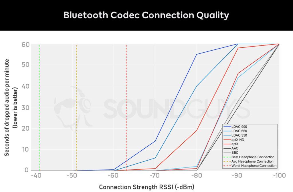 Качество работы Bluetooth кодека относительно силы сигнала
