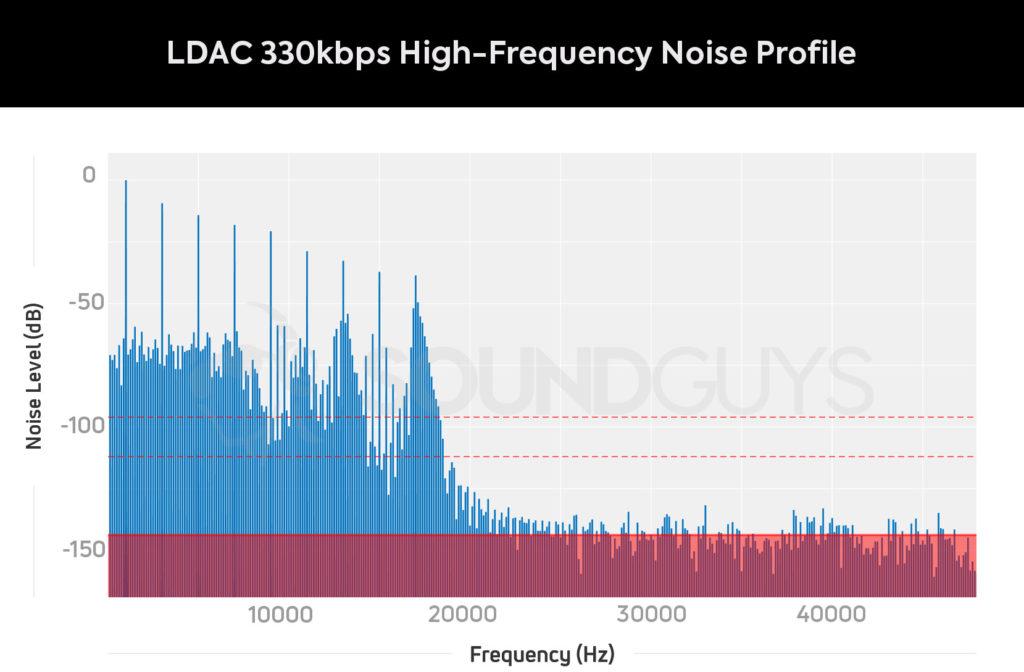 Уровень шума кодека LDAC 330 при воспроизведении Hi-Res музыки