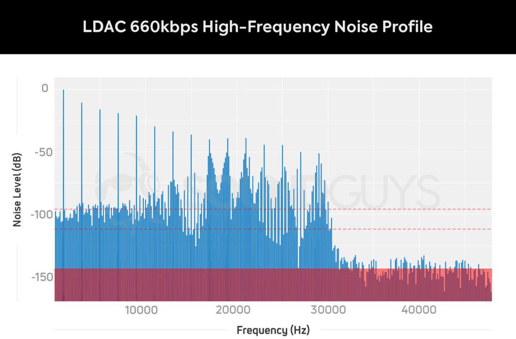 Уровень шума кодека LDAC 660 при воспроизведении Hi-Res музыки