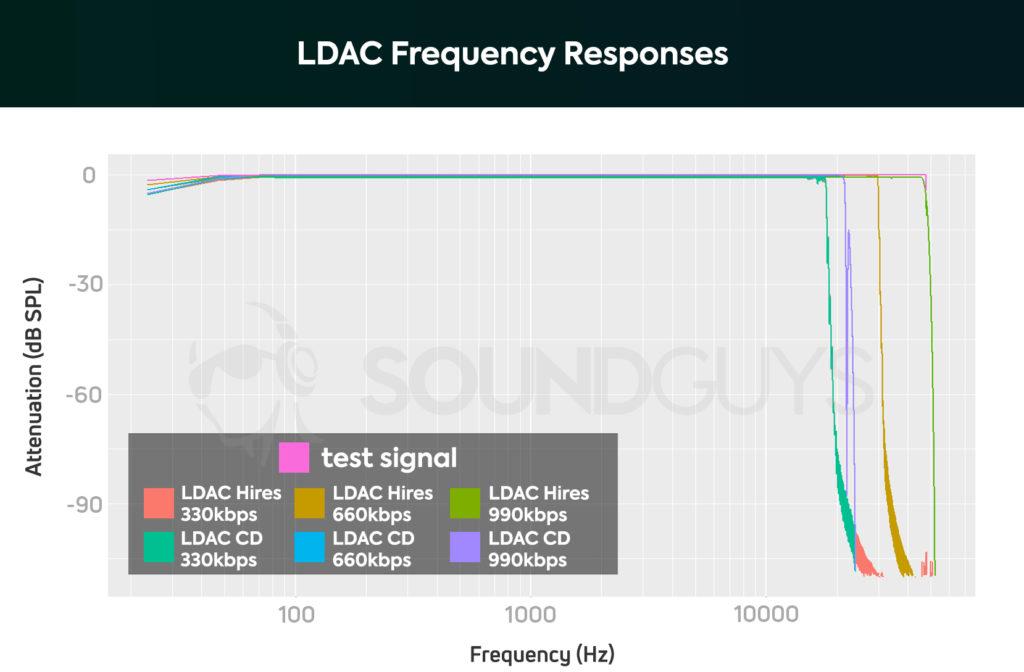Частотные характеристики кодека LDAC