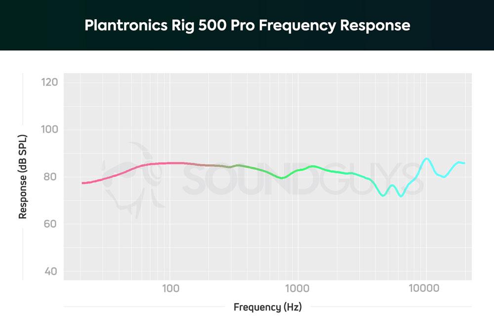 АЧХ наушников Plantronics Rig 500 Pro