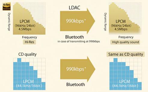 Маркетинговый материал Sony для рекламы возможностей кодека LDAC