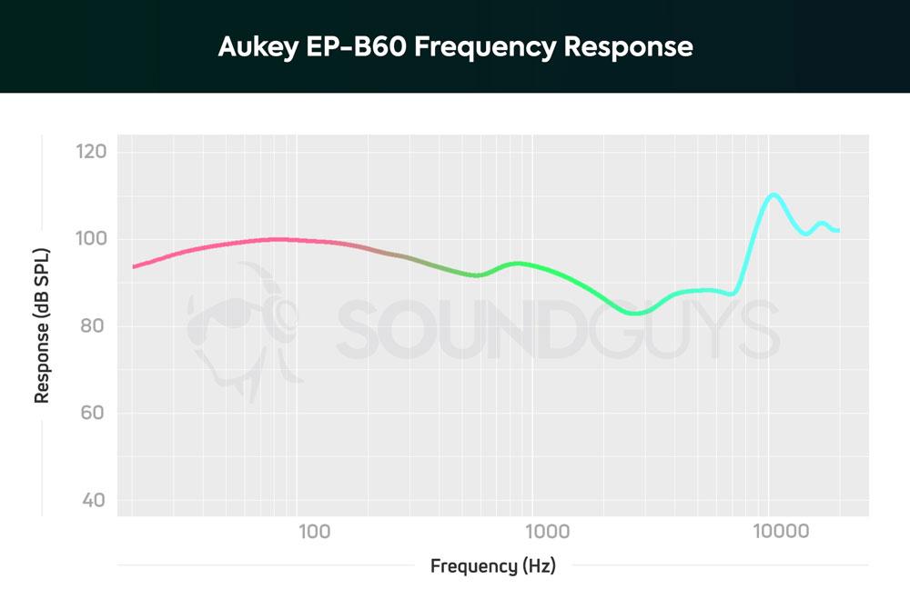 АЧХ наушников Aukey EP-B60