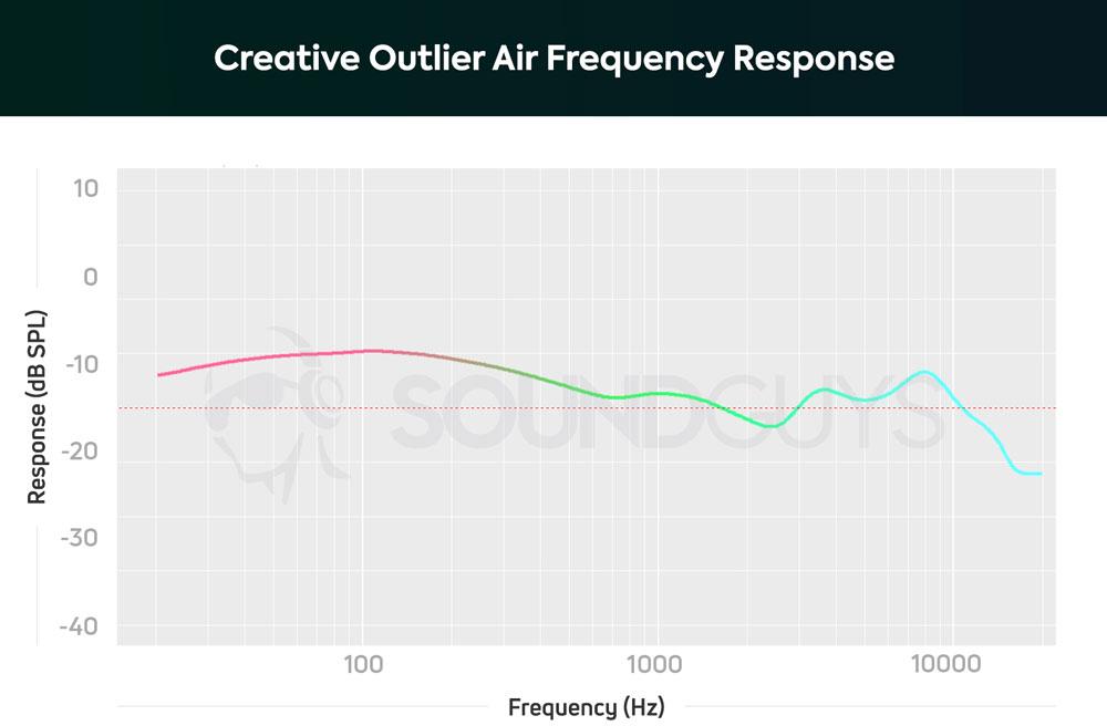 График АЧХ наушников Creative Outlier Air