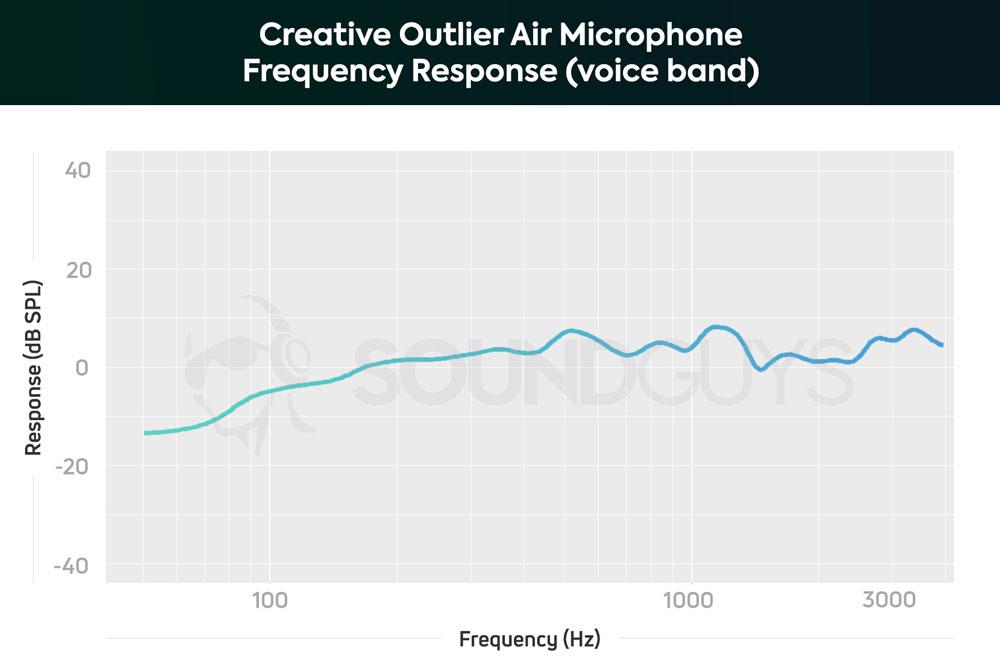 График чувствительности микрофона наушников Creative Outlier Air