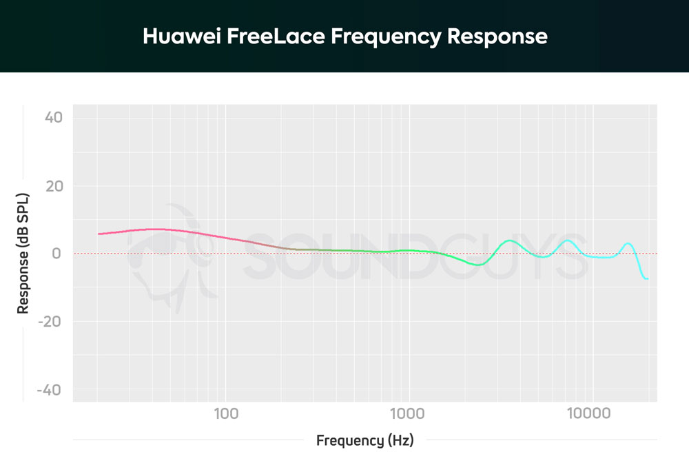 График АЧХ наушников Huawei FreeLace