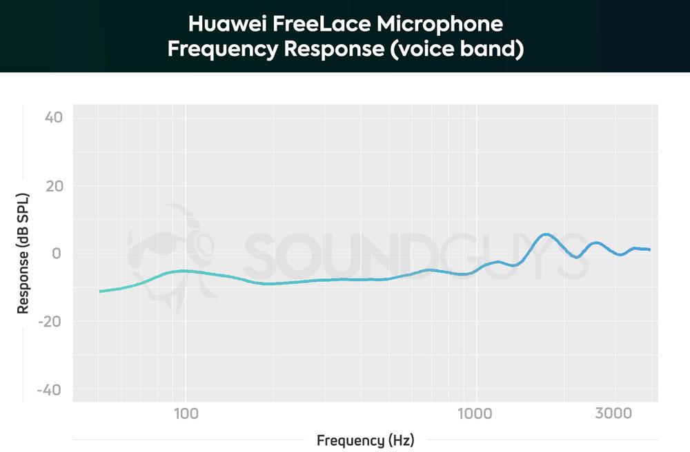 Чувствительность микрофона наушников Huawei FreeLace