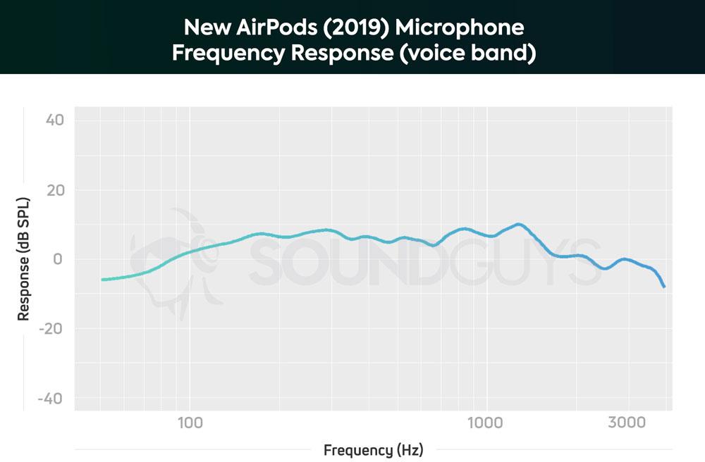 Чувствительность микрофона наушников AirPods 2