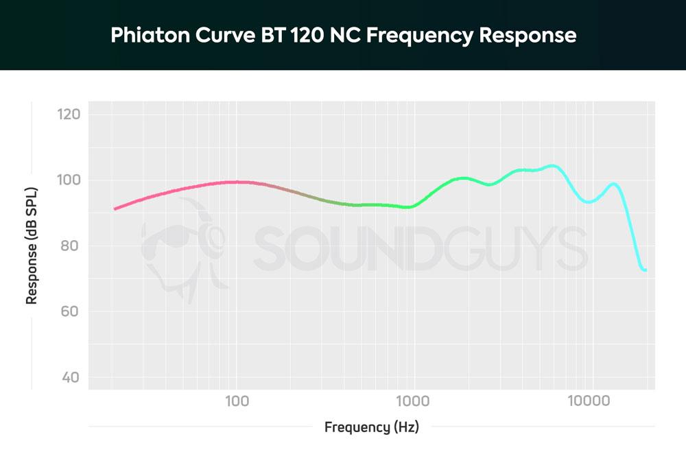 График АЧХ наушников Phiaton Curve BT 120 NC
