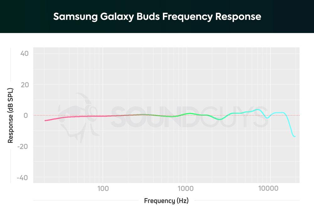 График АЧХ наушников Samsung Galaxy Buds