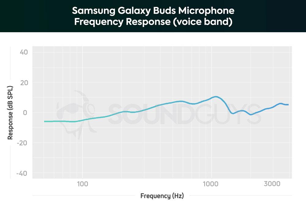 График чувствительности микрофонов Samsung Galaxy Buds