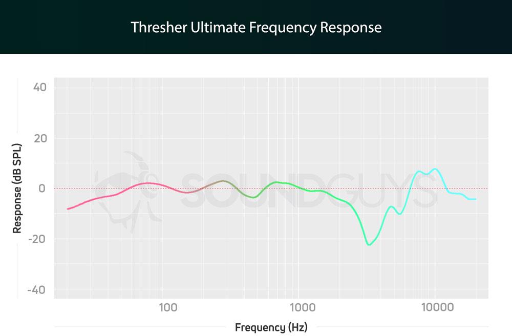 График АЧХ гарнитуры Razer Thresher Ultimate