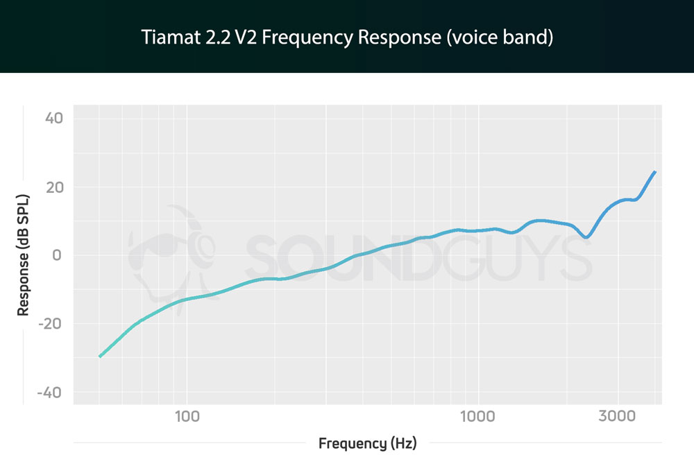 График чувствительности микрофона гарнитуры Razer Tiamat 2.2 V2
