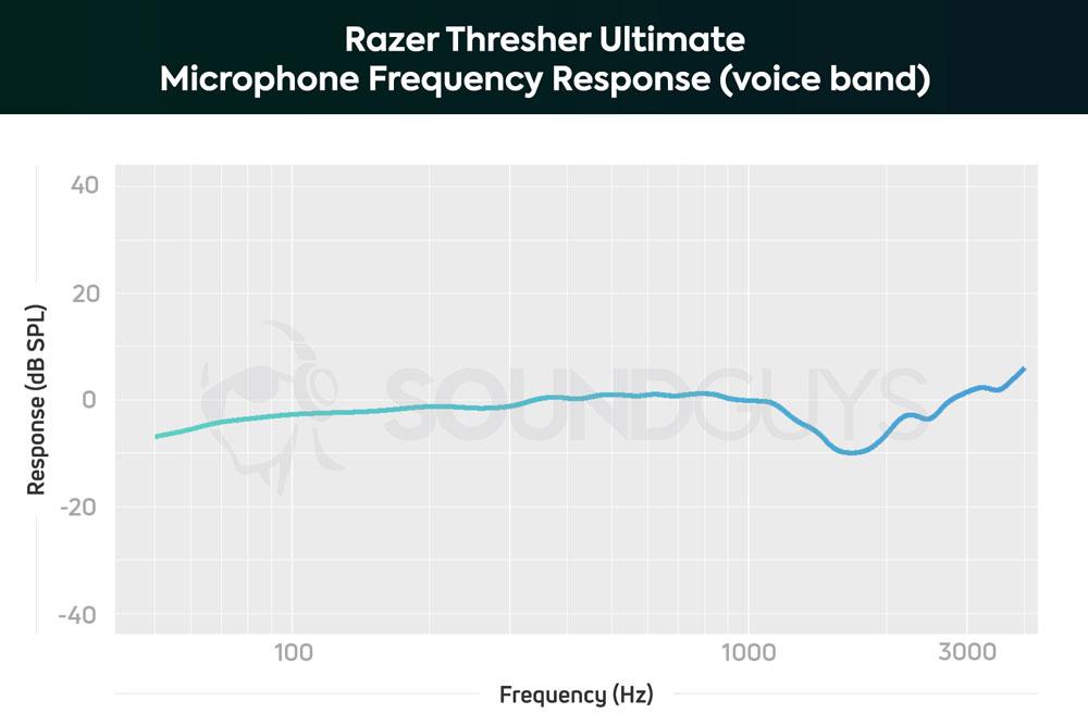 Чувствительность микрофона гарнитуры Razer Thresher Ultimate