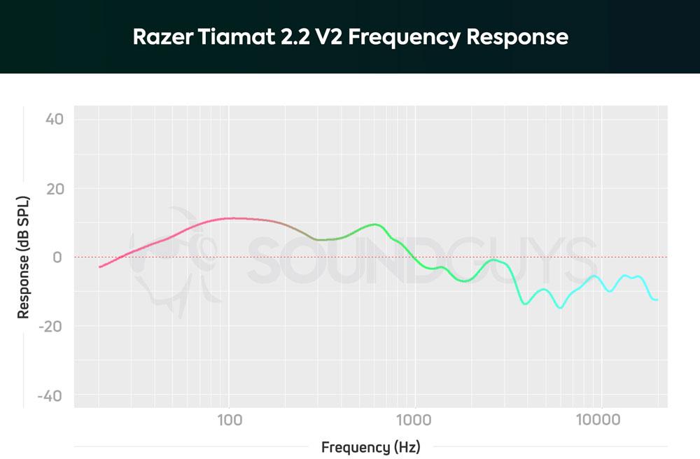 График АЧХ игровой гарнитуры Razer Tiamat 2.2 V2